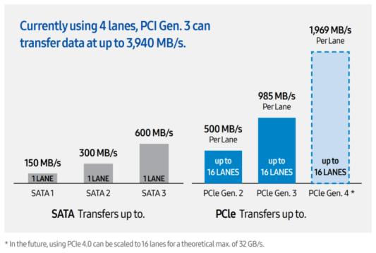PCIe-3.0-vs-PCIe-4.0-800x539